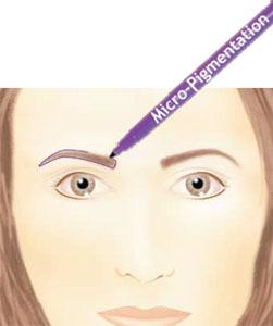 Permanent Makeup Tools, Equipment and Supplies