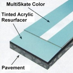 MultiSkate Layer Diagram
